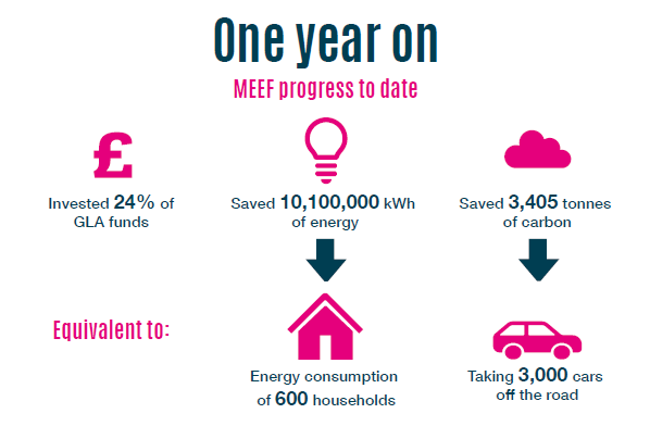 MEEF is a £500m low carbon fund for Londoners  | Amber